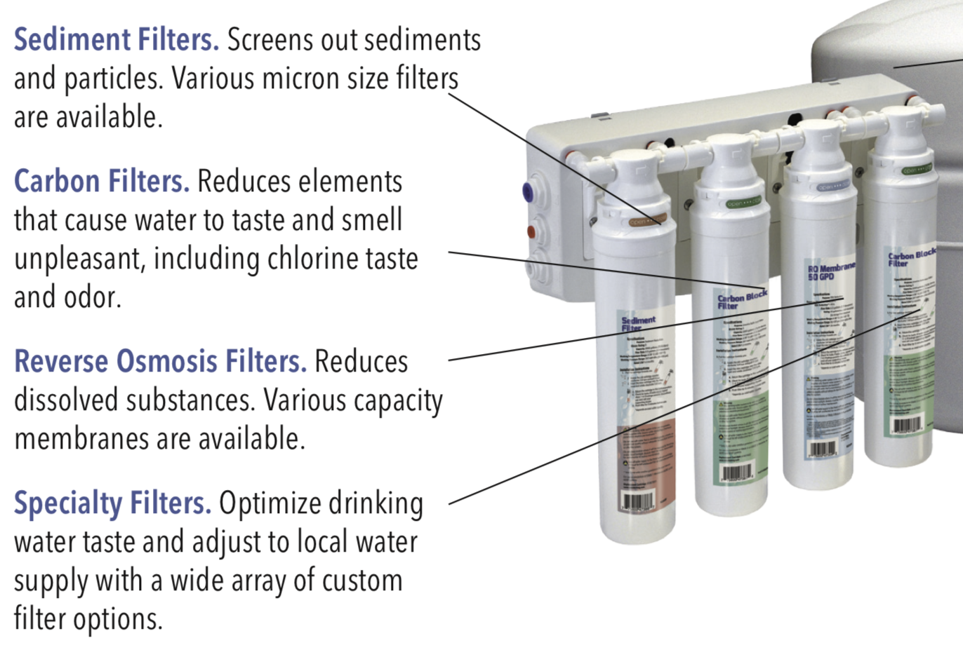 AquaFlo Twist-On Filter Kits (Sets of pre and post filters) for Stand-Alone Reverse Osmosis Systems